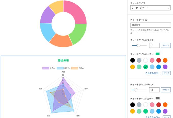 様々なチャートを表示する新ブロックを DP Ex – Blocks に追加